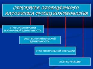 СТРУКТУРА ОБОБЩЁННОГО АЛГОРИТМА ФУНКЦИОНИРОВАНИЯ ЭТАП ОРИЕНТИРОВКИ В ИЗУЧАЕМО