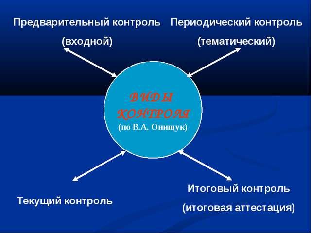 ВИДЫ КОНТРОЛЯ (по В.А. Онищук) Предварительный контроль (входной) Итоговый ко...