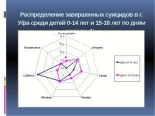 Распределение завершенных суицидов в г. Уфа среди детей 0-14 лет и 15-18 лет