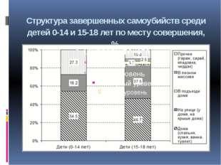 Структура завершенных самоубийств среди детей 0-14 и 15-18 лет по месту совер