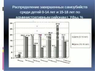 Распределение завершенных самоубийств среди детей 0-14 лет и 15-18 лет по адм