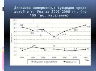 Динамика завершенных суицидов среди детей в г. Уфа за 2002-2008 гг. (на 100 т