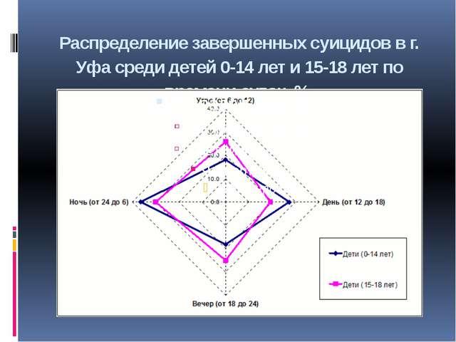 Распределение завершенных суицидов в г. Уфа среди детей 0-14 лет и 15-18 лет...