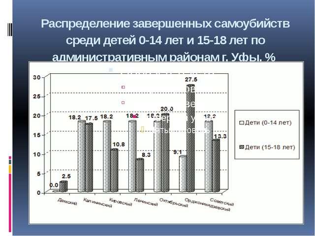 Распределение завершенных самоубийств среди детей 0-14 лет и 15-18 лет по адм...