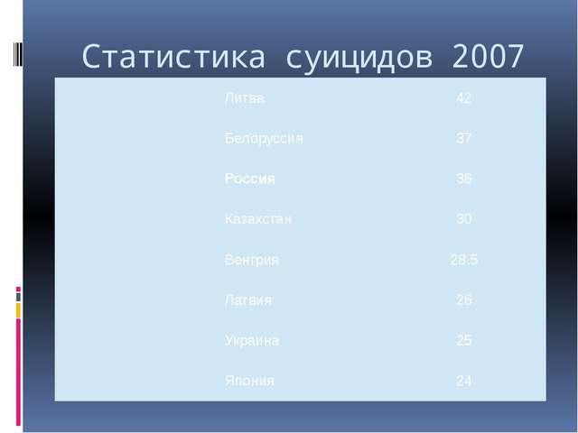 Статистика суицидов 2007 г. Литва 42 Белоруссия 37 Россия 36 Казахстан 30 Вен...