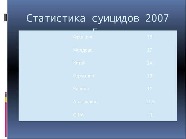 Статистика суицидов 2007 г. Франция 18 Молдова 17 Китай 14 Германия 13 Канада...