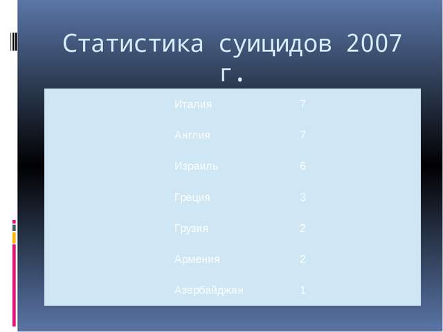 Статистика суицидов 2007 г. Италия 7 Англия 7 Израиль 6 Греция 3 Грузия 2 Арм...