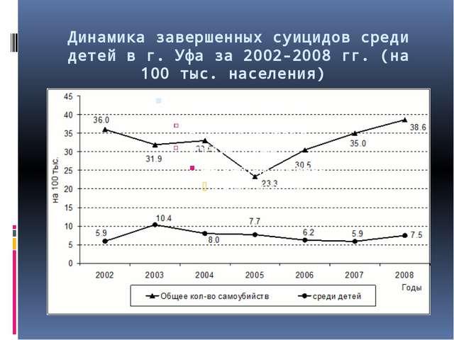 Динамика завершенных суицидов среди детей в г. Уфа за 2002-2008 гг. (на 100 т...