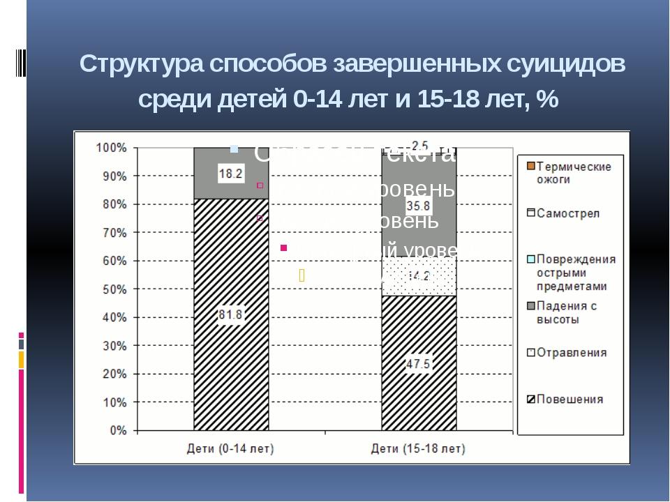 Структура способов завершенных суицидов среди детей 0-14 лет и 15-18 лет, %