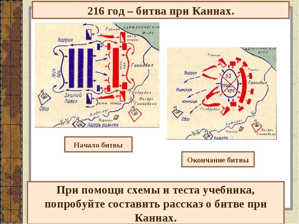 216 год – битва при Каннах. Начало битвы Окончание битвы При помощи схемы и т...