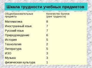 Шкала трудности учебных предметов Общеобразовательные предметы Количество ба
