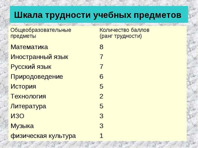 Шкала трудности учебных предметов Общеобразовательные предметы Количество ба...