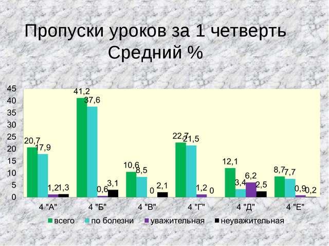 Пропуски уроков за 1 четверть Средний %