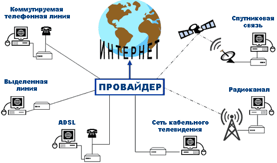Способы подключения к Интернет