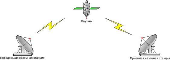sputnik_network