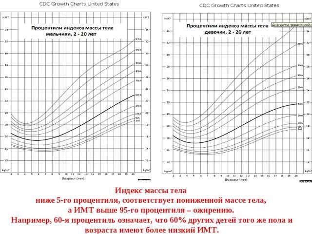 Индекс массы тела ниже 5-го процентиля, соответствует пониженной массе тела,...