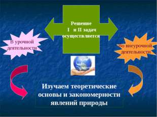 Решение I и II задач осуществляется В урочной деятельности Во внеурочной деят
