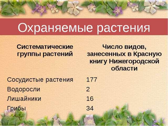 Охраняемые растения Систематические группы растений Число видов, занесенных...