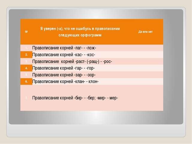 № Я уверен (-а), что не ошибусь в правописании следующих орфограмм Да или нет...