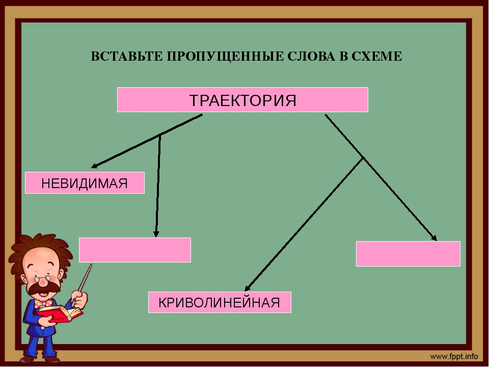 ВСТАВЬТЕ ПРОПУЩЕННЫЕ СЛОВА В СХЕМЕ ТРАЕКТОРИЯ НЕВИДИМАЯ КРИВОЛИНЕЙНАЯ