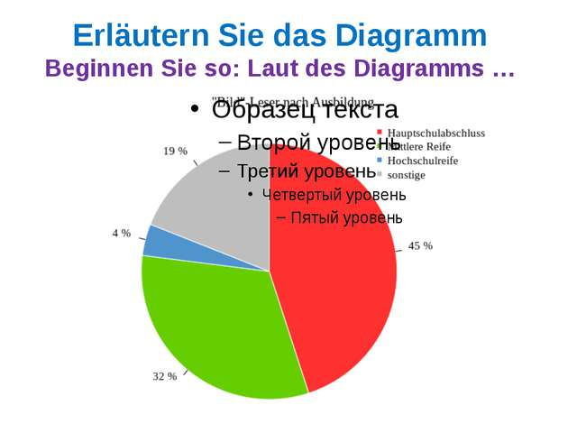 Erläutern Sie das Diagramm Beginnen Sie so: Laut des Diagramms …