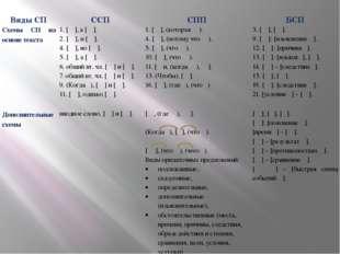 ВидыСП ССП СПП БСП Схемы СП на основе текста 1. [ ], а [ ]. 2. [ ], и [ ]. 4