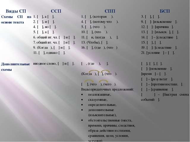ВидыСП ССП СПП БСП Схемы СП на основе текста 1. [ ], а [ ]. 2. [ ], и [ ]. 4...