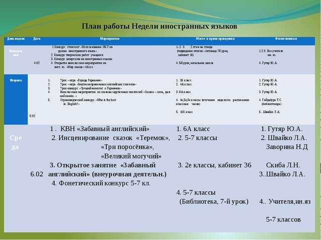 План работы Недели иностранных языков День недели Дата Мероприятие Место и вр...