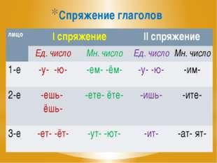 Спряжение глаголов лицо Iспряжение IIспряжение Ед. число Мн. число Ед. число