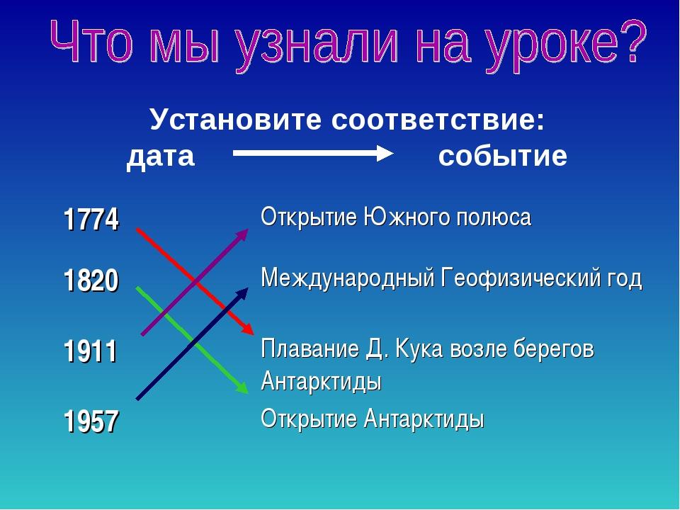Установите соответствие: дата событие 1774Открытие Южного полюса 1820Междун...
