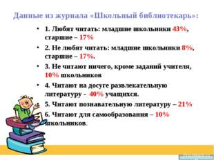 Данные из журнала «Школьный библиотекарь»: 1. Любят читать: младшие школьники