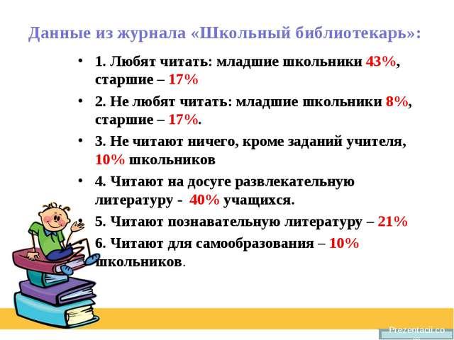 Данные из журнала «Школьный библиотекарь»: 1. Любят читать: младшие школьники...