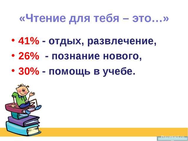 «Чтение для тебя – это…» 41% - отдых, развлечение, 26% - познание нового, 30%...