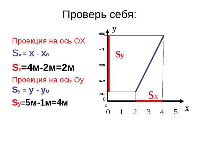 Проверь себя: Проекция на ось ОХ SX = Х - Хо SX=4м-2м=2м Проекция на ось Оу S...