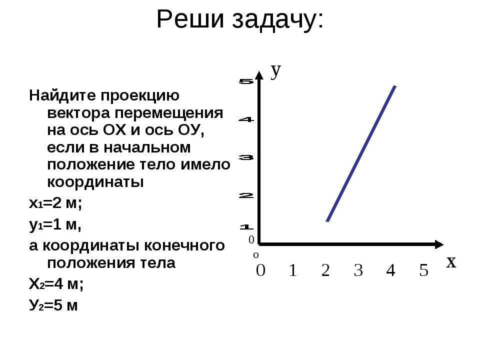 Реши задачу: Найдите проекцию вектора перемещения на ось ОХ и ось ОУ, если в...