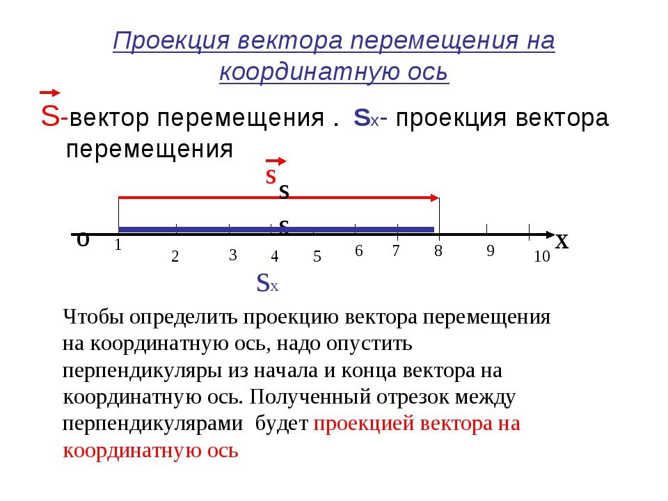 Проекция вектора перемещения на координатную ось S-вектор перемещения . Sх- п...