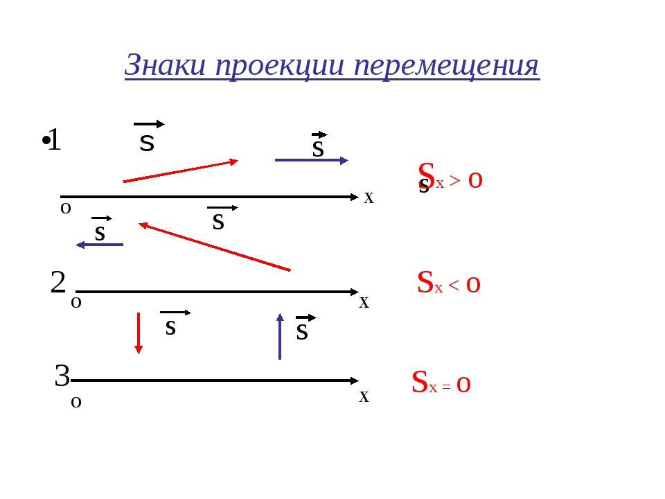 Знаки проекции перемещения s о х о х о х s s s Sx > o Sx < o Sx = o s s s 1 2 3