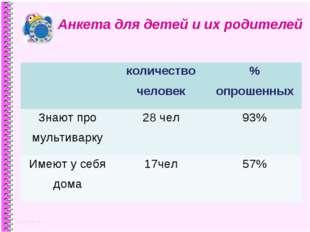 Анкета для детей и их родителей количество человек% опрошенных Знают про му