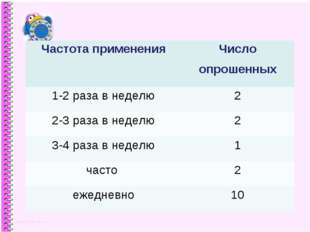 Частота примененияЧисло опрошенных 1-2 раза в неделю2 2-3 раза в неделю2 3