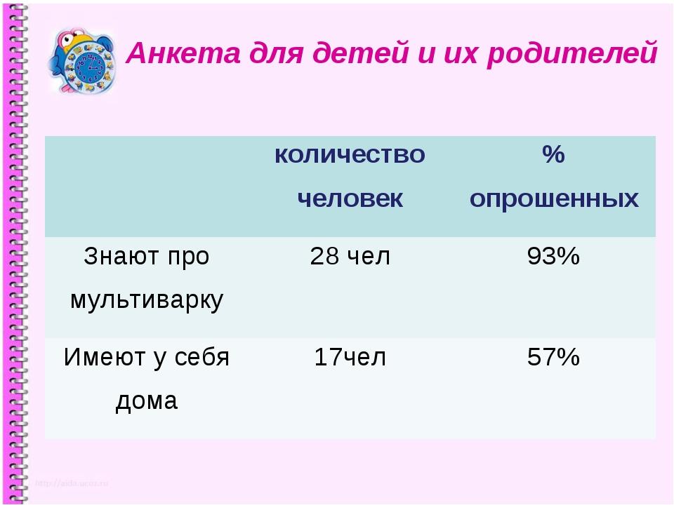 Анкета для детей и их родителей количество человек% опрошенных Знают про му...