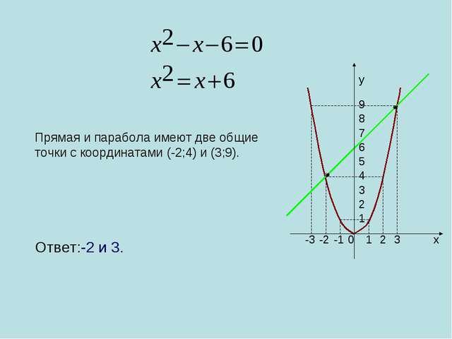 0 1 2 3 -1 -2 -3 1 2 3 4 5 6 7 8 9 x y Прямая и парабола имеют две общие точк...