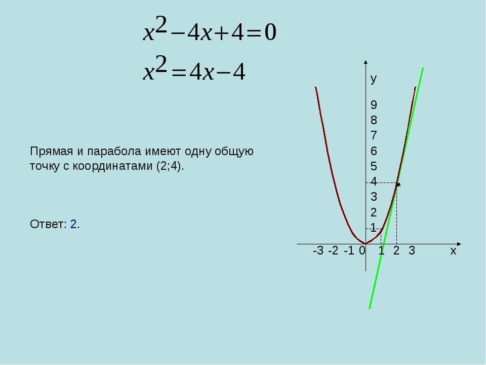 0 1 2 3 -1 -2 -3 1 2 3 4 5 6 7 8 9 x y Прямая и парабола имеют одну общую точ...