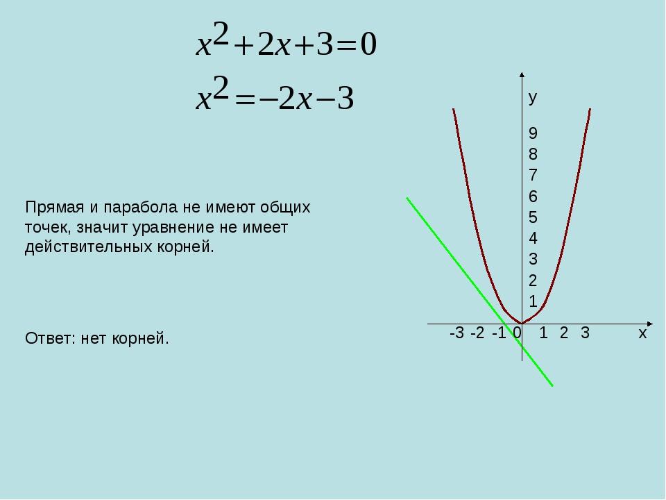 0 1 2 3 -1 -2 -3 1 2 3 4 5 6 7 8 9 x y Прямая и парабола не имеют общих точек...