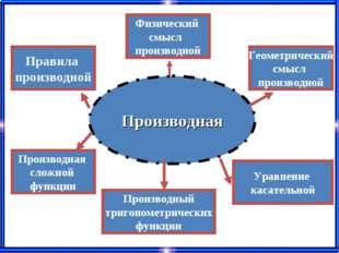 Производная Физический смысл производной Геометрический смысл производной Про