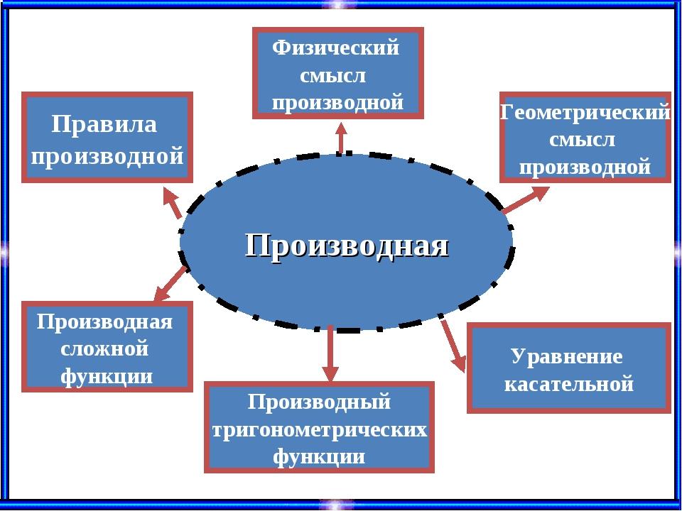 Производная Физический смысл производной Геометрический смысл производной Про...