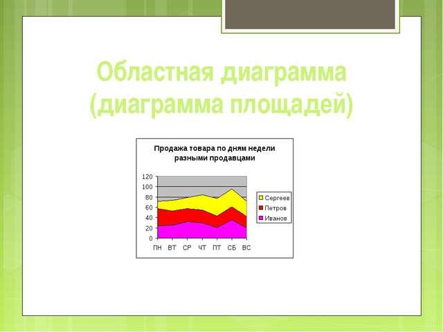 Областная диаграмма (диаграмма площадей)