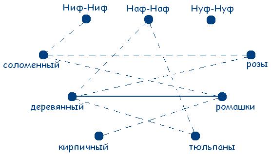 http://logika.vobrazovanie.ru/image/8.PNG
