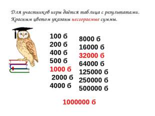 100 б 200 б 400 б 500 б 1000 б 2000 б 4000 б 1000000 б Для участников игры д