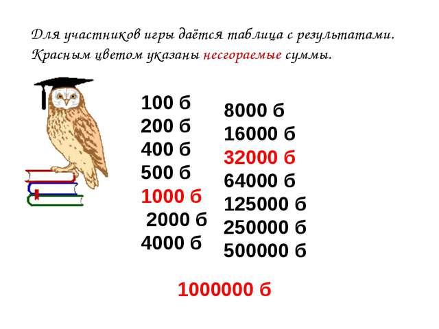 100 б 200 б 400 б 500 б 1000 б 2000 б 4000 б 1000000 б Для участников игры д...