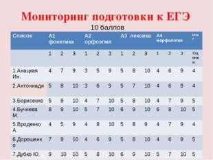 Мониторинг подготовки к ЕГЭ 10 баллов СписокА1 фонетикаА2 орфоэпияА3 лекс